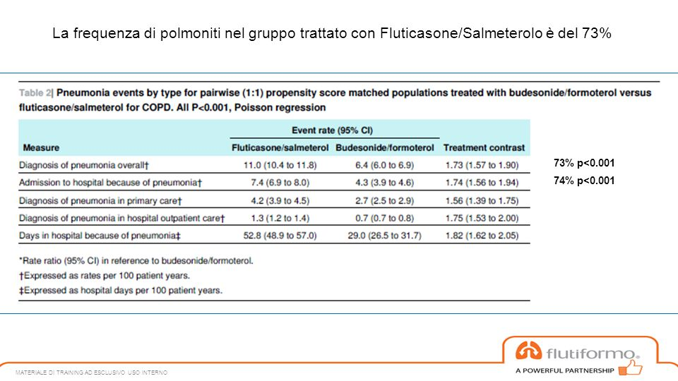 MATERIALE DI TRAINING AD ESCLUSIVO USO INTERNO 73% p<0.001 74% p<0.001 La frequenza di polmoniti nel gruppo trattato con Fluticasone/Salmeterolo è del