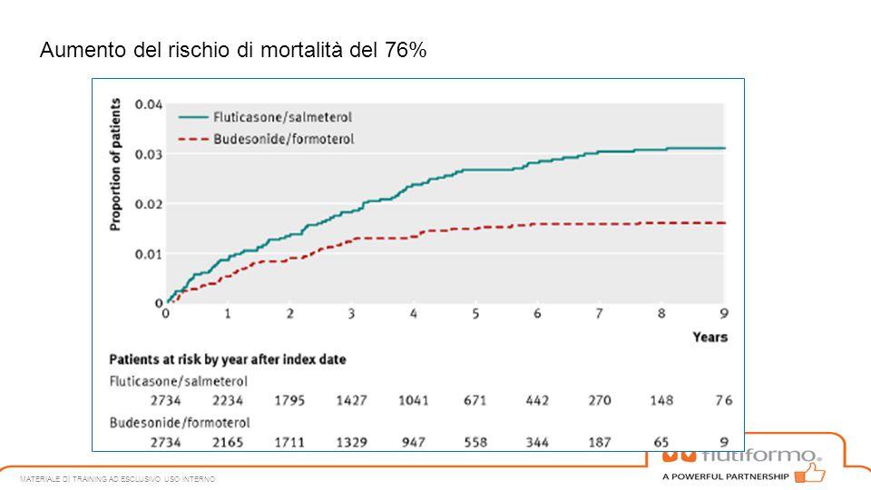 MATERIALE DI TRAINING AD ESCLUSIVO USO INTERNO Aumento del rischio di mortalità del 76%