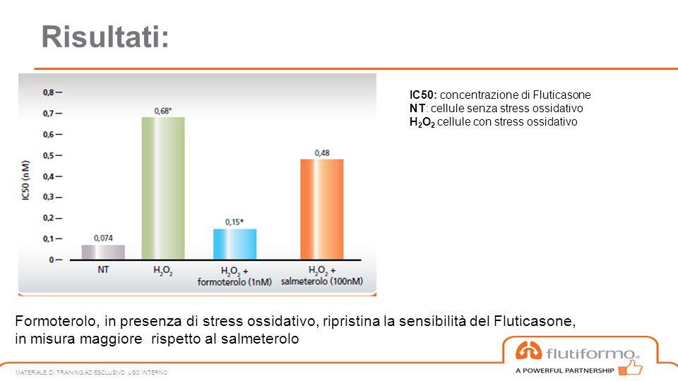 Risultati: MATERIALE DI TRAINING AD ESCLUSIVO USO INTERNO IC50: concentrazione di Fluticasone NT: cellule senza stress ossidativo H 2 O 2 cellule con