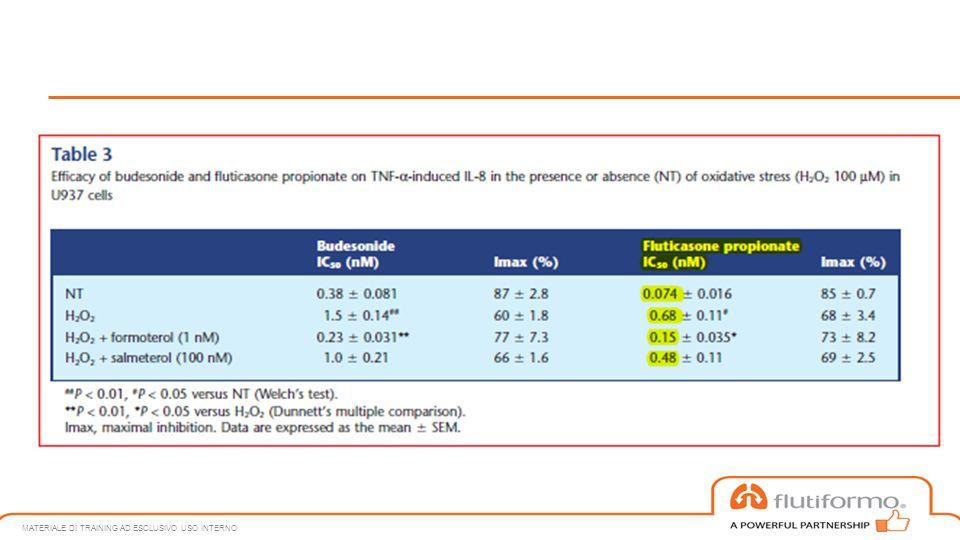 Come agisce il Formoterolo MATERIALE DI TRAINING AD ESCLUSIVO USO INTERNO Stress Ossidativo PIK3  2 AR GR desensibilizzazione Funzione steroide Formoterolo HDAC2 Spegne i geni infiammatori attivati permettendo l'azione completa del GR.