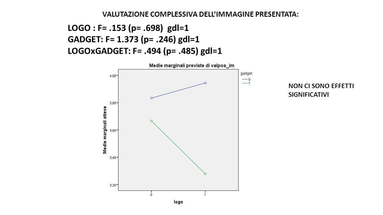 VALUTAZIONE COMPLESSIVA DELL'IMMAGINE PRESENTATA: LOGO : F=.153 (p=.698) gdl=1 GADGET: F= 1.373 (p=.246) gdl=1 LOGOxGADGET: F=.494 (p=.485) gdl=1 NON CI SONO EFFETTI SIGNIFICATIVI