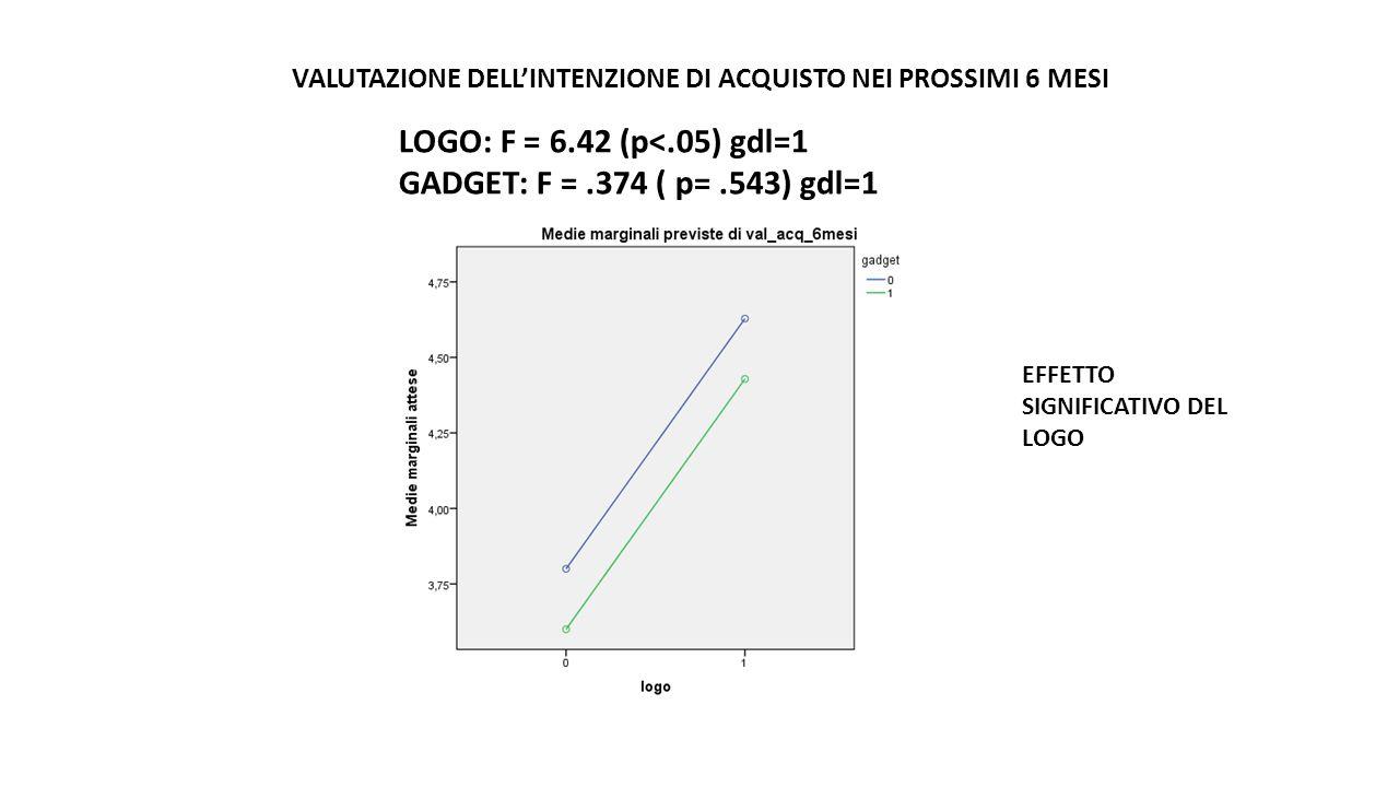 VALUTAZIONE DELL'INTENZIONE DI ACQUISTO NEI PROSSIMI 6 MESI LOGO: F = 6.42 (p<.05) gdl=1 GADGET: F =.374 ( p=.543) gdl=1 EFFETTO SIGNIFICATIVO DEL LOGO