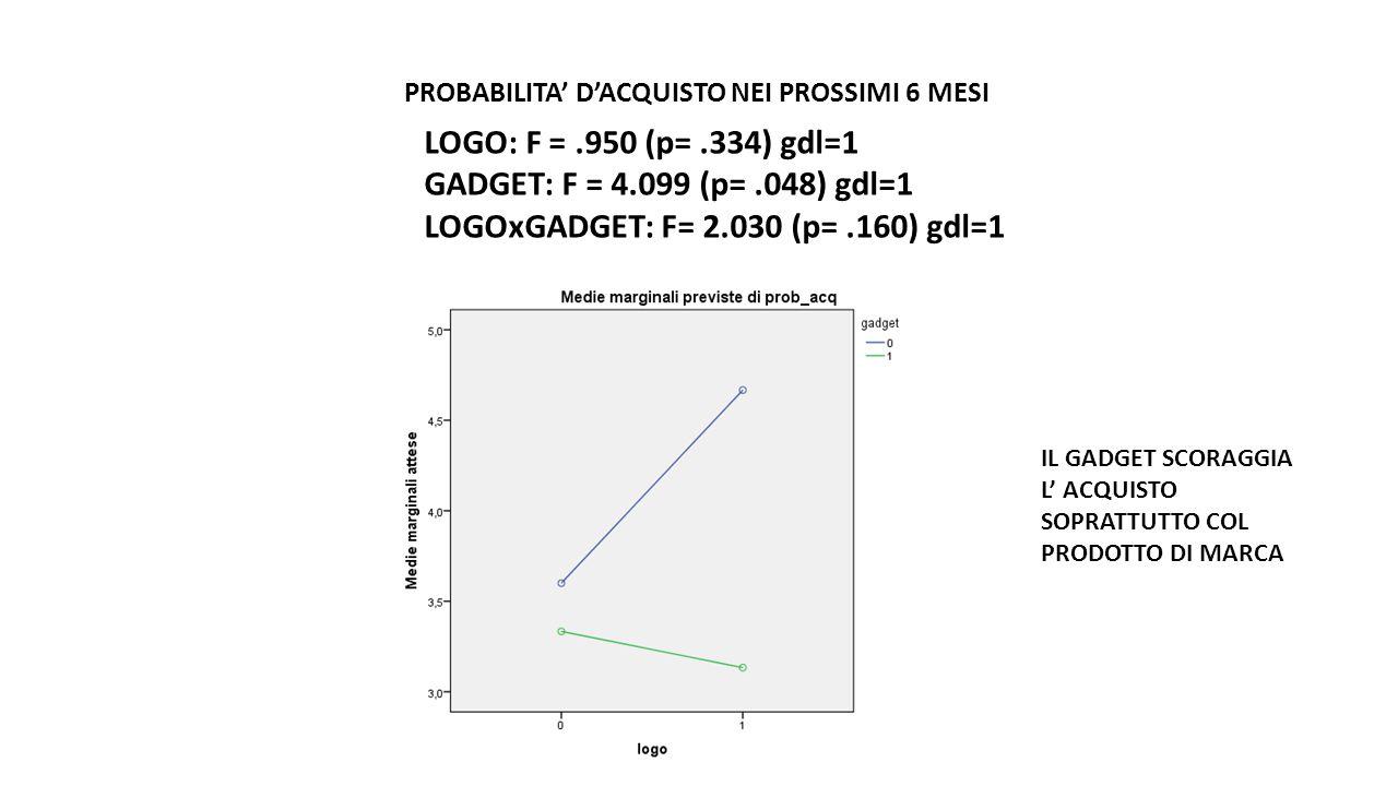 PROBABILITA' D'ACQUISTO NEI PROSSIMI 6 MESI LOGO: F =.950 (p=.334) gdl=1 GADGET: F = 4.099 (p=.048) gdl=1 LOGOxGADGET: F= 2.030 (p=.160) gdl=1 IL GADGET SCORAGGIA L' ACQUISTO SOPRATTUTTO COL PRODOTTO DI MARCA