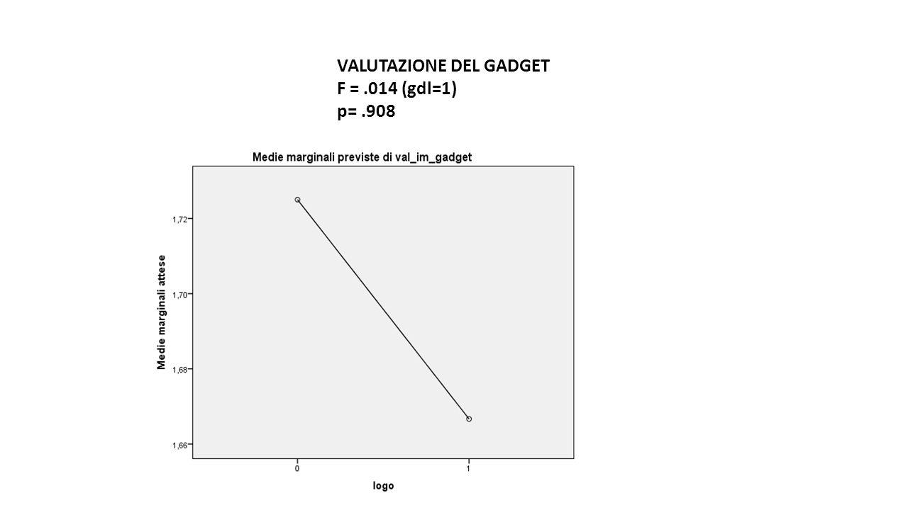 VALUTAZIONE DEL GADGET F =.014 (gdl=1) p=.908