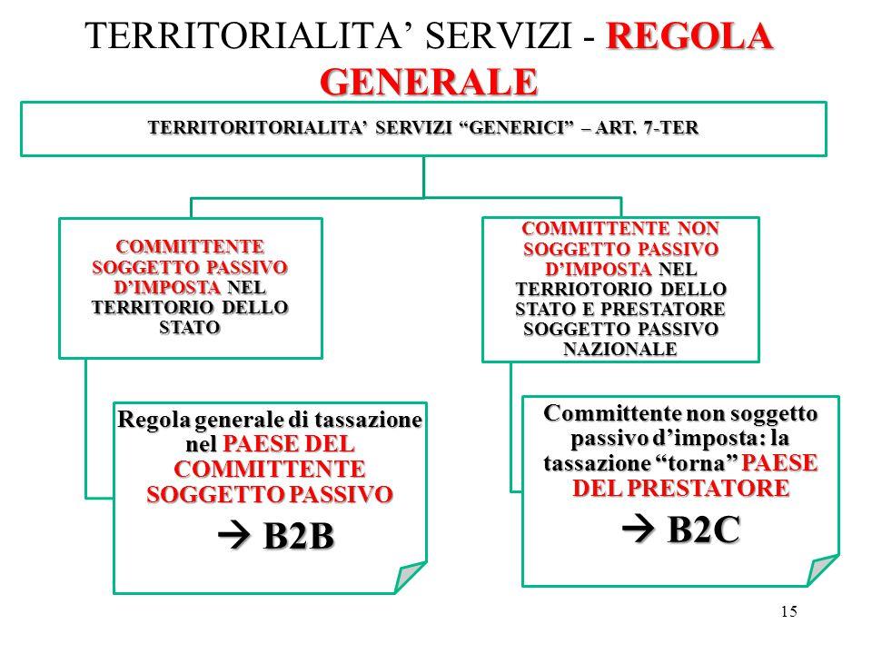 """REGOLA GENERALE TERRITORIALITA' SERVIZI - REGOLA GENERALE 15 TERRITORITORIALITA' SERVIZI """"GENERICI"""" – ART. 7-TER COMMITTENTE SOGGETTO PASSIVO D'IMPOST"""
