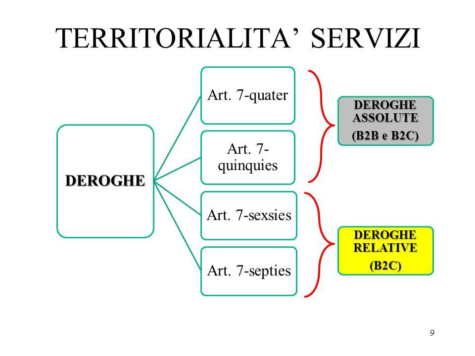 TERRITORIALITA' SERVIZI 9 DEROGHE Art. 7-quater Art. 7- quinquies Art. 7-sexsiesArt. 7-septies DEROGHE ASSOLUTE (B2B e B2C) DEROGHE RELATIVE (B2C)