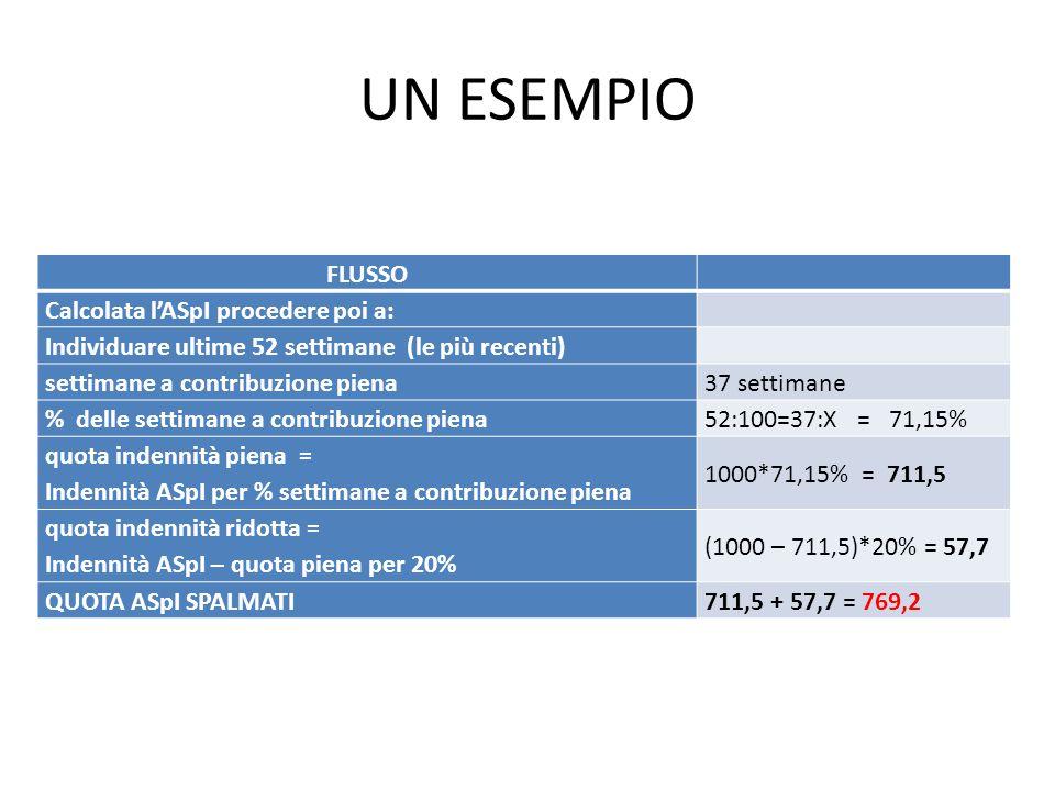 UN ESEMPIO FLUSSO Calcolata l'ASpI procedere poi a: Individuare ultime 52 settimane (le più recenti) settimane a contribuzione piena37 settimane % del
