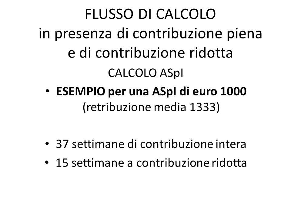 FLUSSO DI CALCOLO in presenza di contribuzione piena e di contribuzione ridotta CALCOLO ASpI ESEMPIO per una ASpI di euro 1000 (retribuzione media 133