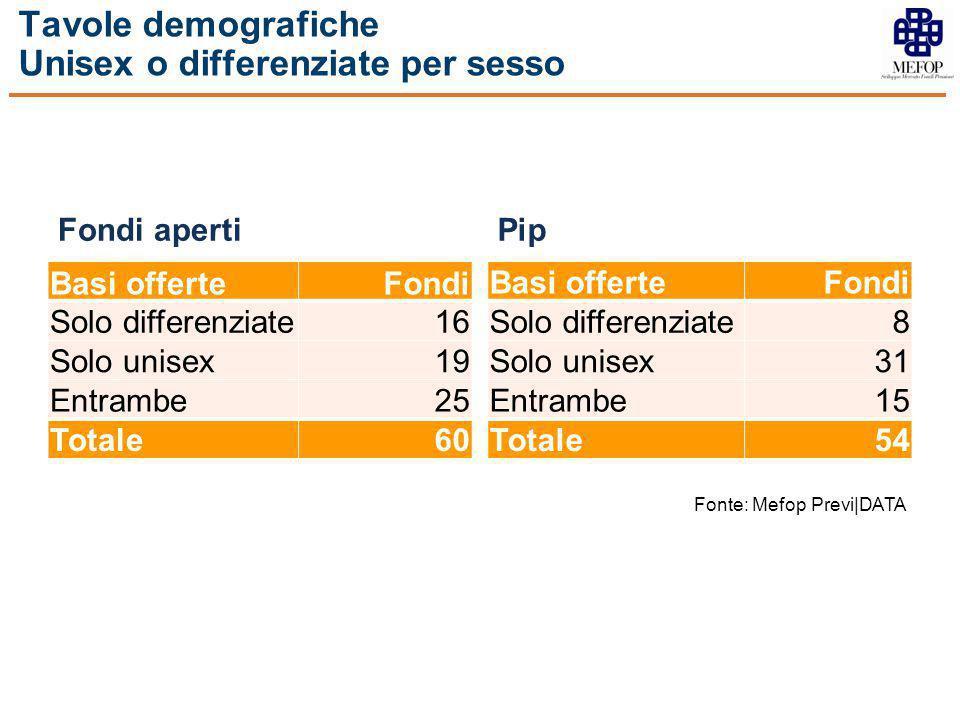 Tavole demografiche Unisex o differenziate per sesso Fondi aperti Basi offerteFondi Solo differenziate16 Solo unisex19 Entrambe25 Totale60 Pip Basi of