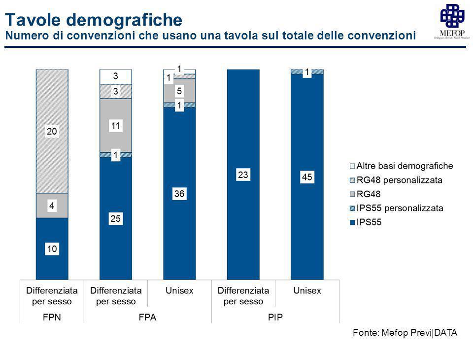 Tavole demografiche Numero di convenzioni che usano una tavola sul totale delle convenzioni Fonte: Mefop Previ|DATA