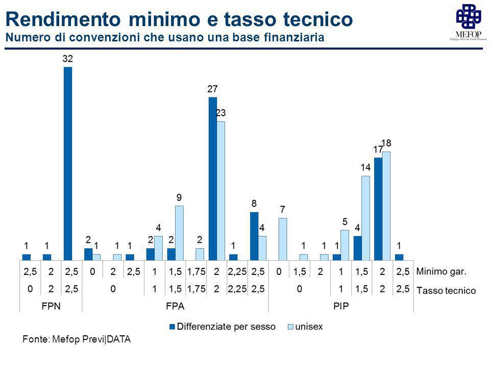 Rendimento minimo e tasso tecnico Numero di convenzioni che usano una base finanziaria Fonte: Mefop Previ|DATA