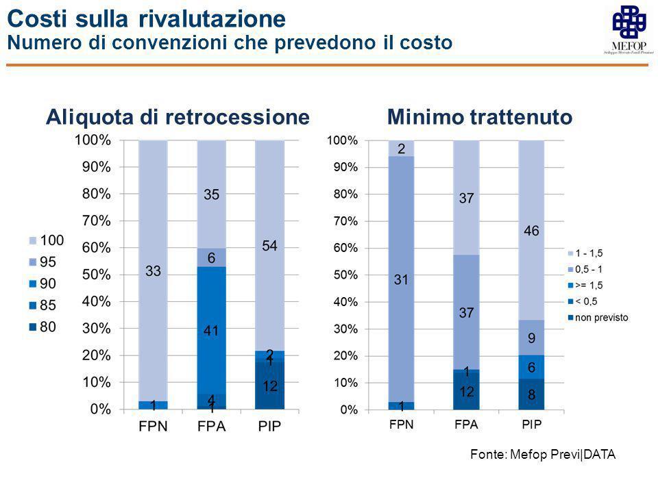 Costi sulla rivalutazione Numero di convenzioni che prevedono il costo Aliquota di retrocessioneMinimo trattenuto Fonte: Mefop Previ|DATA