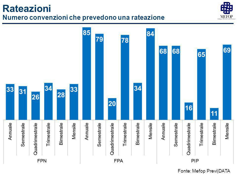 Rateazioni Numero convenzioni che prevedono una rateazione Fonte: Mefop Previ|DATA