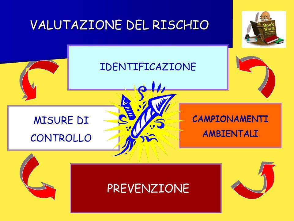 VALUTAZIONE DEL RISCHIO IDENTIFICAZIONE PREVENZIONE MISURE DI CONTROLLO CAMPIONAMENTI AMBIENTALI
