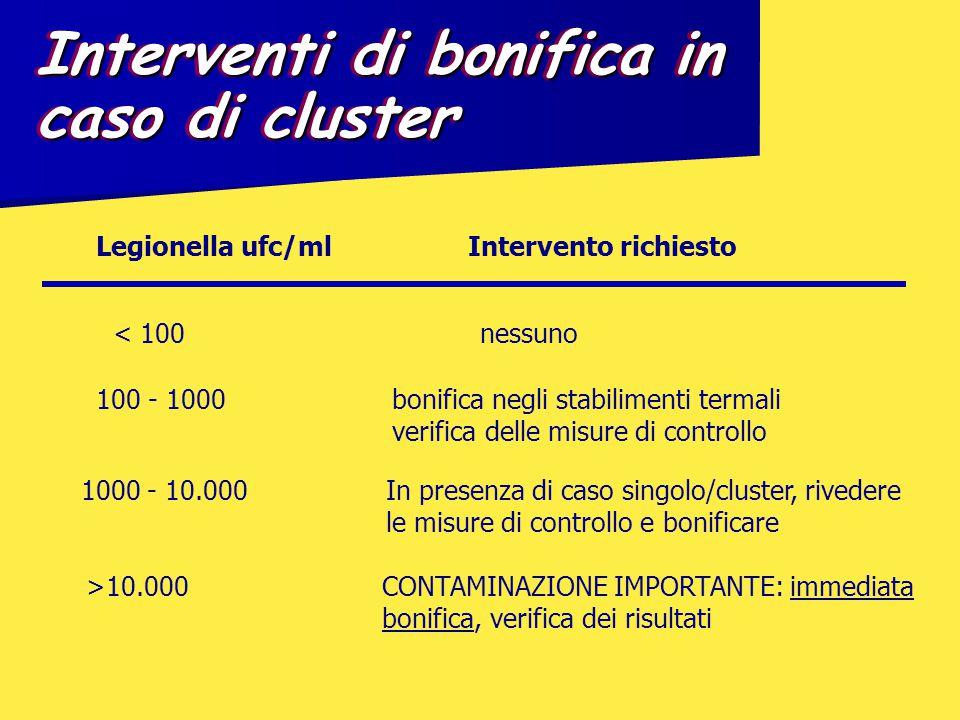 Interventi di bonifica in caso di cluster < 100 nessuno Legionella ufc/mlIntervento richiesto 100 - 1000 bonifica negli stabilimenti termali verifica