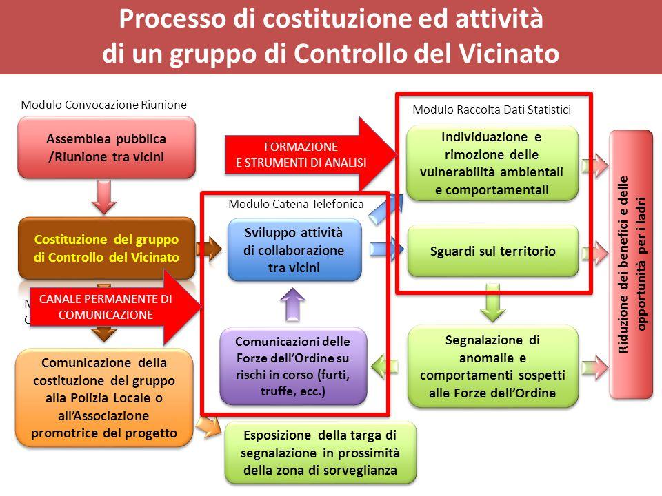 Comunicazione della costituzione del gruppo alla Polizia Locale o all'Associazione promotrice del progetto Esposizione della targa di segnalazione in