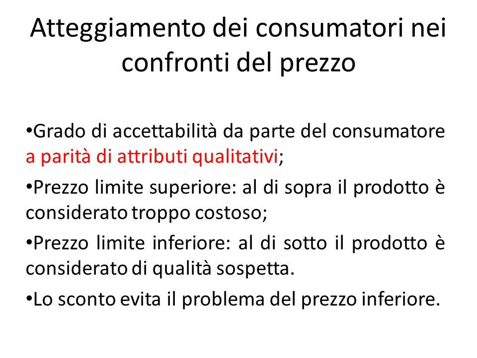 Atteggiamento dei consumatori nei confronti del prezzo Grado di accettabilità da parte del consumatore a parità di attributi qualitativi; Prezzo limit