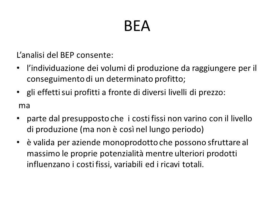 BEA L'analisi del BEP consente: l'individuazione dei volumi di produzione da raggiungere per il conseguimento di un determinato profitto; gli effetti