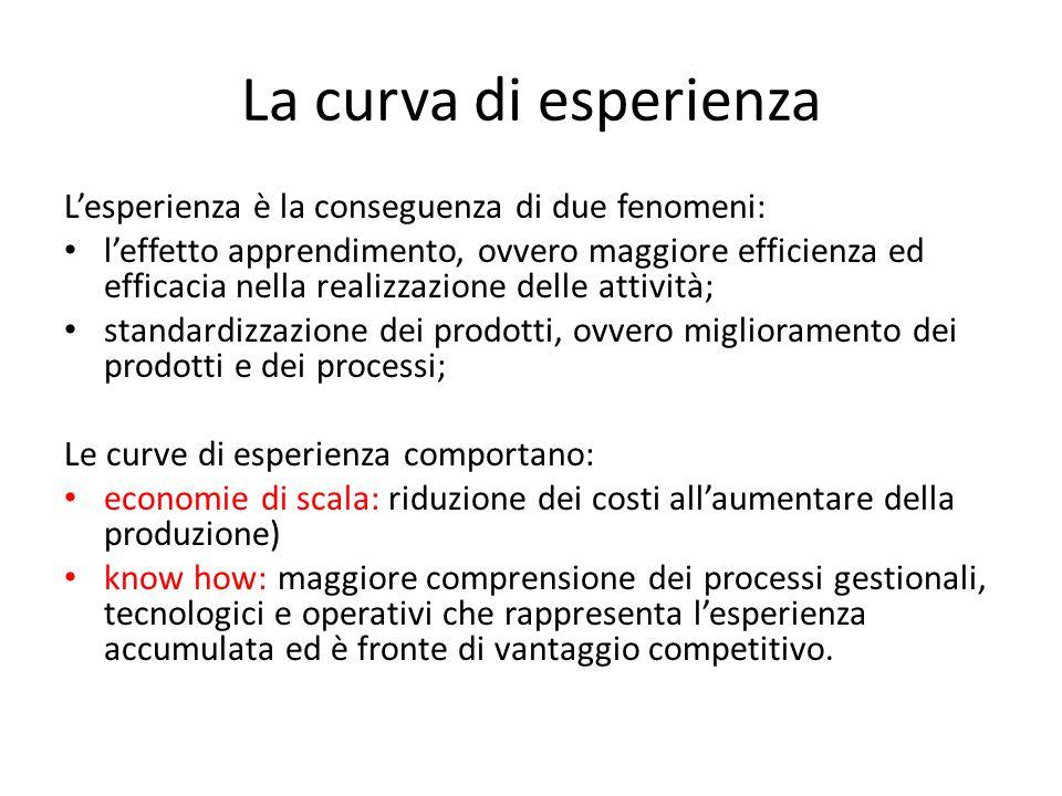 La curva di esperienza L'esperienza è la conseguenza di due fenomeni: l'effetto apprendimento, ovvero maggiore efficienza ed efficacia nella realizzaz