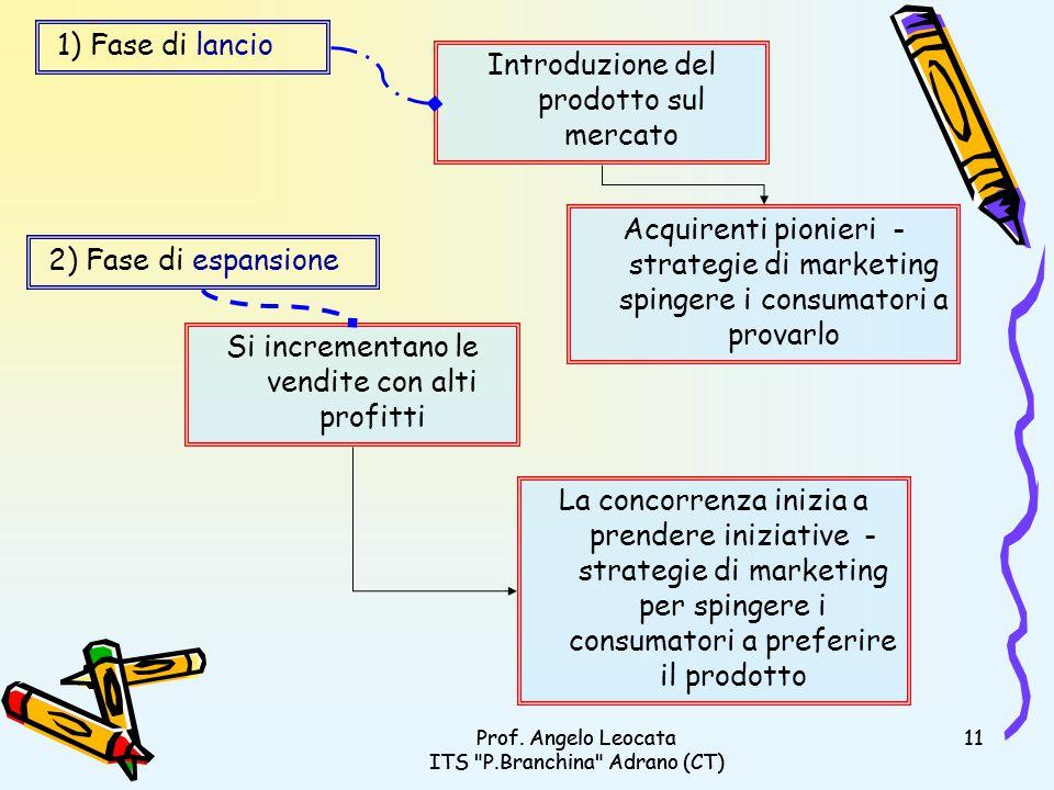 Prof. Angelo Leocata ITS