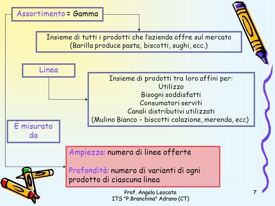 Prof.Angelo Leocata ITS P.Branchina Adrano (CT) 18Prof.