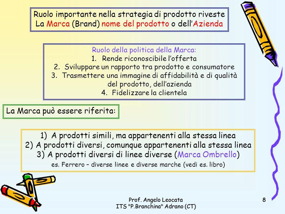 Prof.Angelo Leocata ITS P.Branchina Adrano (CT) 29Prof.