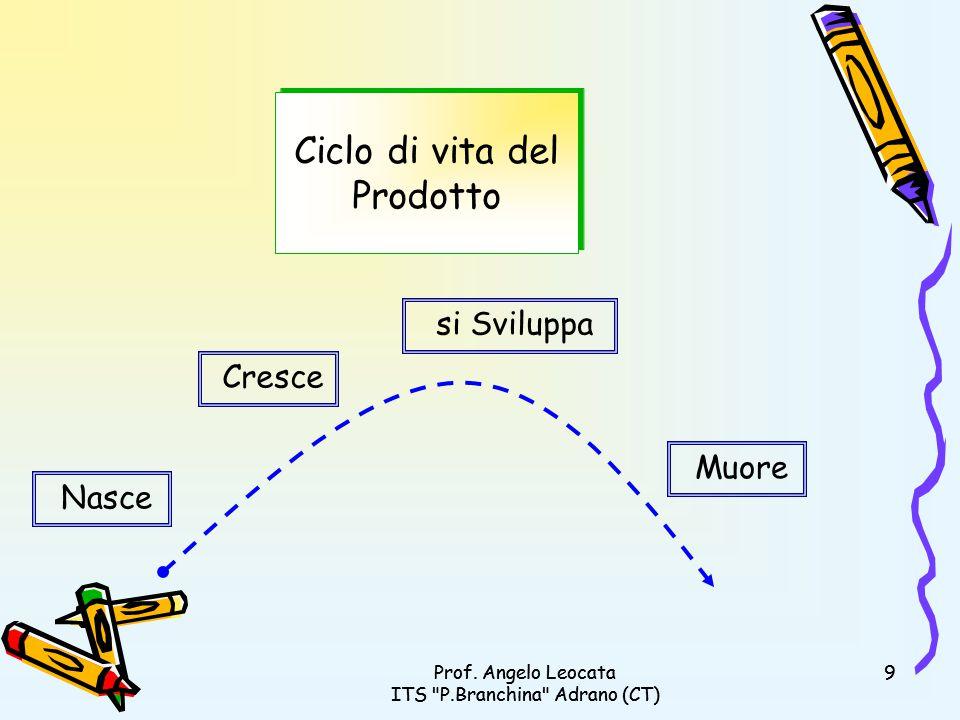 Prof.Angelo Leocata ITS P.Branchina Adrano (CT) 10Prof.