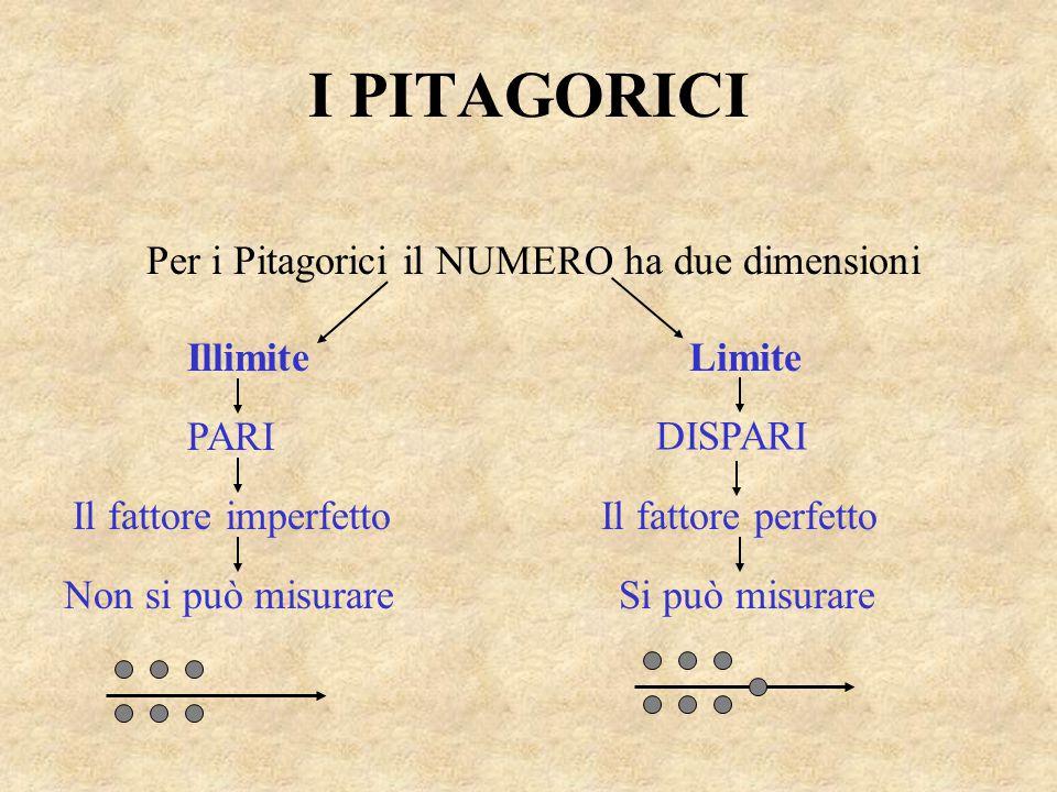 I PITAGORICI Per i Pitagorici il NUMERO ha due dimensioni IllimiteLimite PARI DISPARI Il fattore imperfettoIl fattore perfetto Non si può misurareSi p