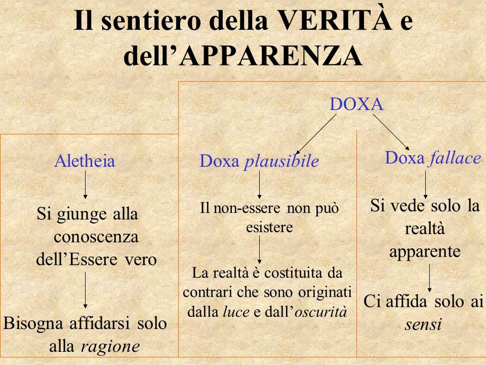 Il sentiero della VERITÀ e dell'APPARENZA Si giunge alla conoscenza dell'Essere vero Bisogna affidarsi solo alla ragione Aletheia DOXA Doxa fallace Do