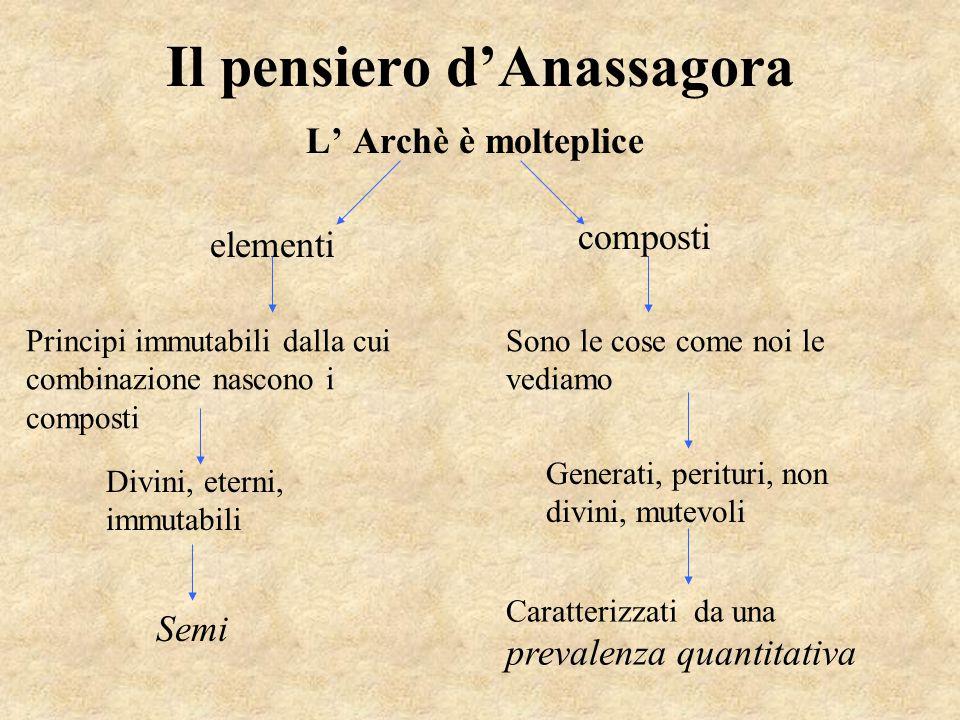 Il pensiero d'Anassagora L' Archè è molteplice elementi composti Principi immutabili dalla cui combinazione nascono i composti Sono le cose come noi l