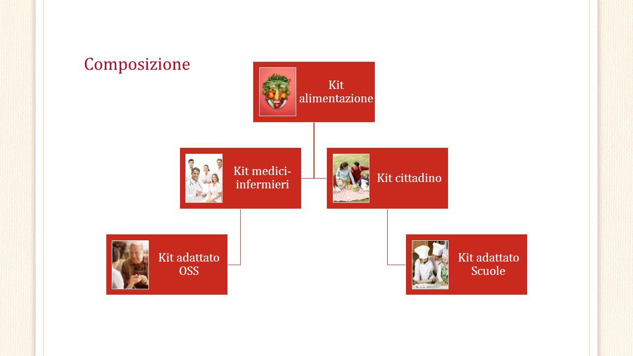 Composizione Kit alimentazione Kit medici- infermieri Kit adattato OSS Kit cittadino Kit adattato Scuole