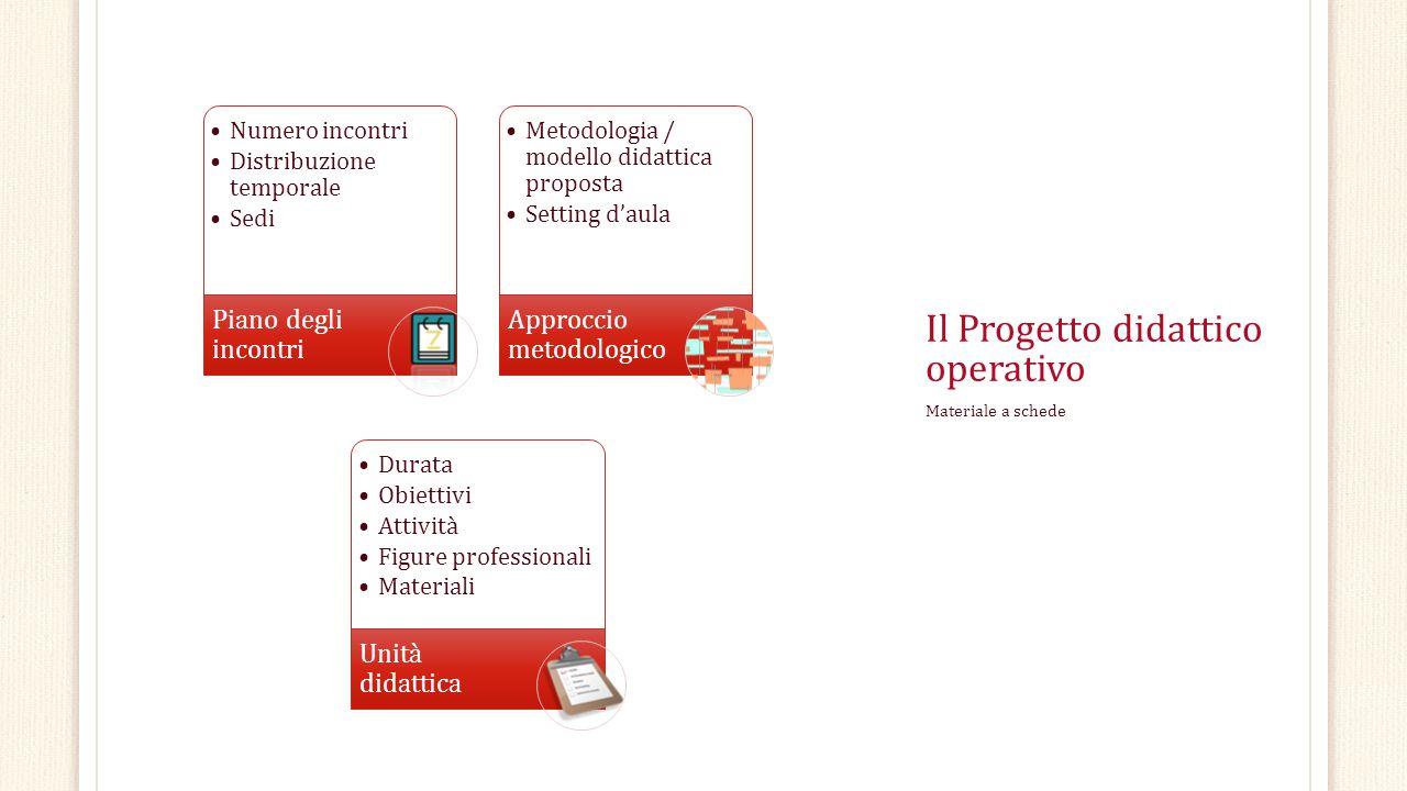 Il Progetto didattico operativo Materiale a schede Numero incontri Distribuzione temporale Sedi Piano degli incontri Metodologia / modello didattica p