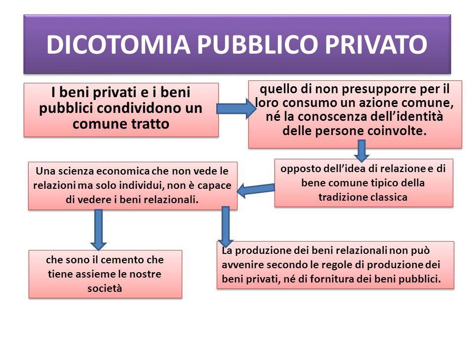 DICOTOMIA PUBBLICO PRIVATO I beni privati e i beni pubblici condividono un comune tratto quello di non presupporre per il loro consumo un azione comune, né la conoscenza dell'identità delle persone coinvolte.