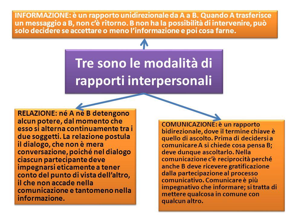 Tre sono le modalità di rapporti interpersonali INFORMAZIONE: è un rapporto unidirezionale da A a B. Quando A trasferisce un messaggio a B, non c'è ri