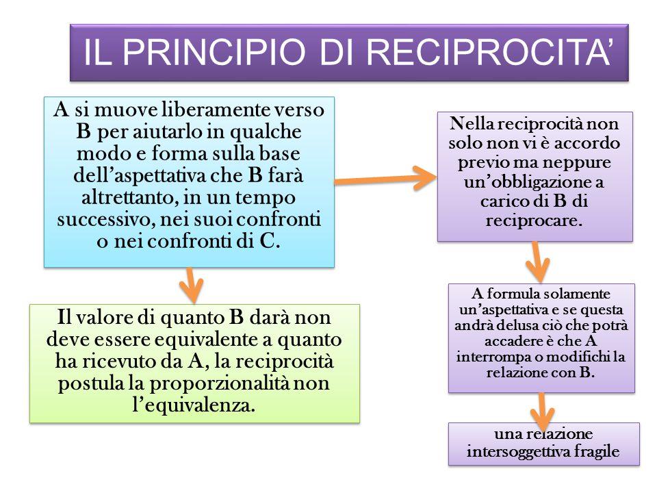 IL PRINCIPIO DI RECIPROCITA' A si muove liberamente verso B per aiutarlo in qualche modo e forma sulla base dell'aspettativa che B farà altrettanto, in un tempo successivo, nei suoi confronti o nei confronti di C.