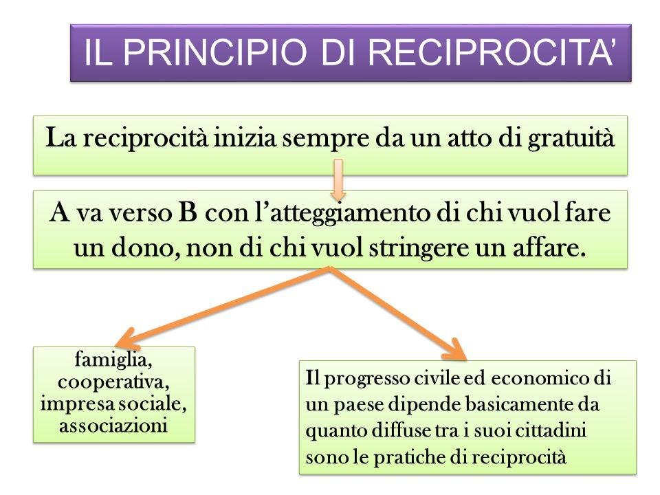 IL PRINCIPIO DI RECIPROCITA' La reciprocità inizia sempre da un atto di gratuità A va verso B con l'atteggiamento di chi vuol fare un dono, non di chi