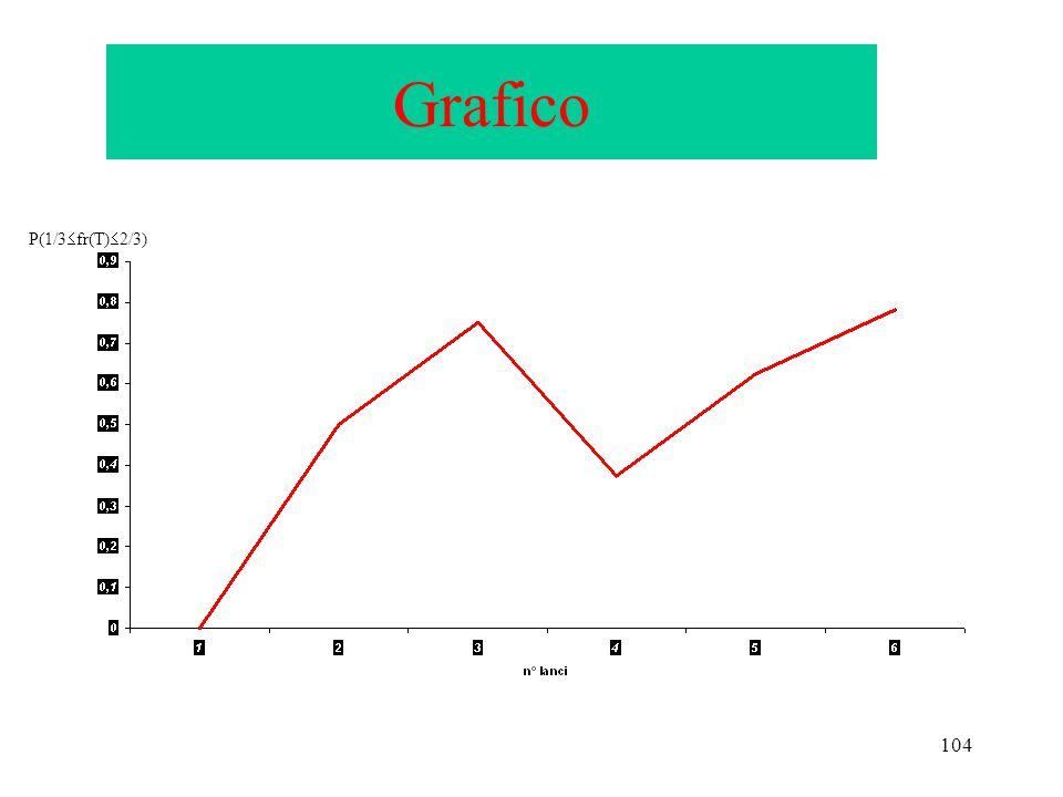 104 Grafico P(1/3  fr(T)  2/3)