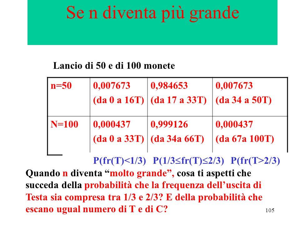 105 Se n diventa più grande n=500,007673 (da 0 a 16T) 0,984653 (da 17 a 33T) 0,007673 (da 34 a 50T) N=1000,000437 (da 0 a 33T) 0,999126 (da 34a 66T) 0