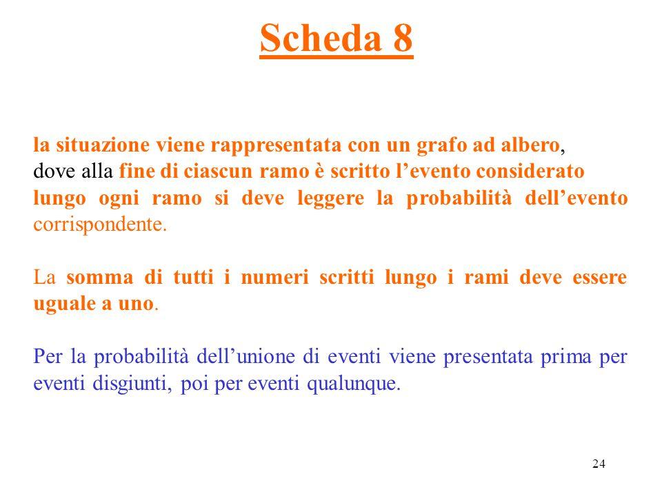 24 Scheda 8 la situazione viene rappresentata con un grafo ad albero, dove alla fine di ciascun ramo è scritto l'evento considerato lungo ogni ramo si