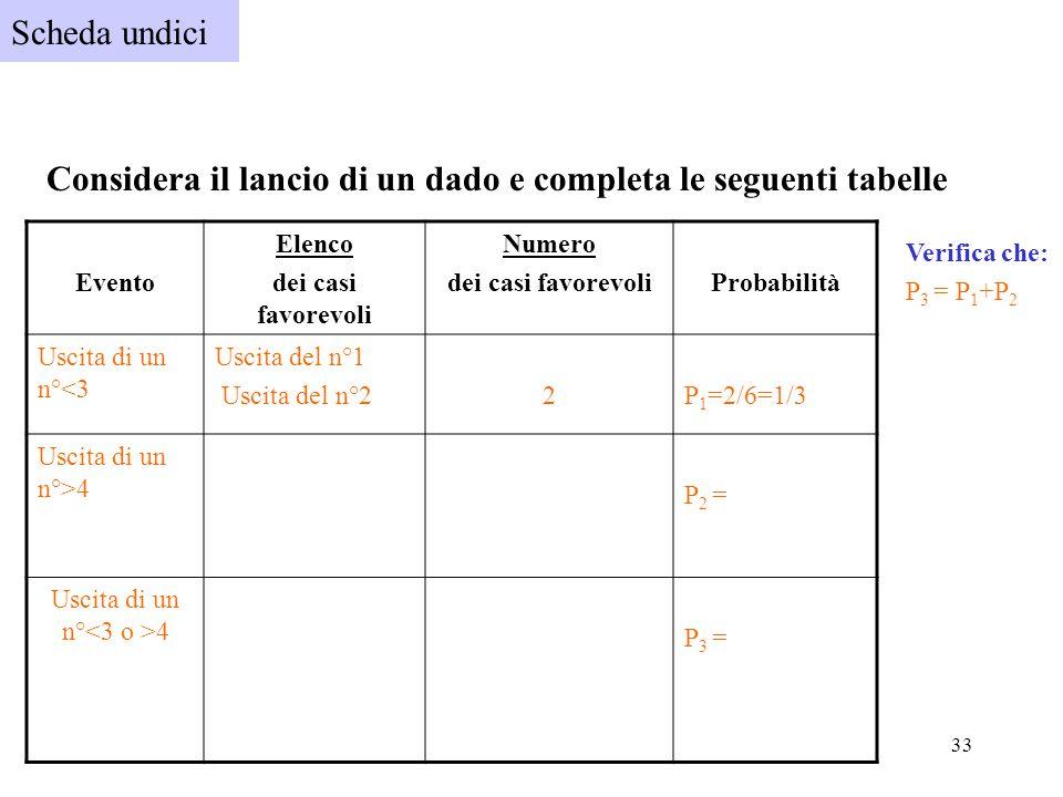 33 Scheda undici Considera il lancio di un dado e completa le seguenti tabelle Evento Elenco dei casi favorevoli Numero dei casi favorevoliProbabilità