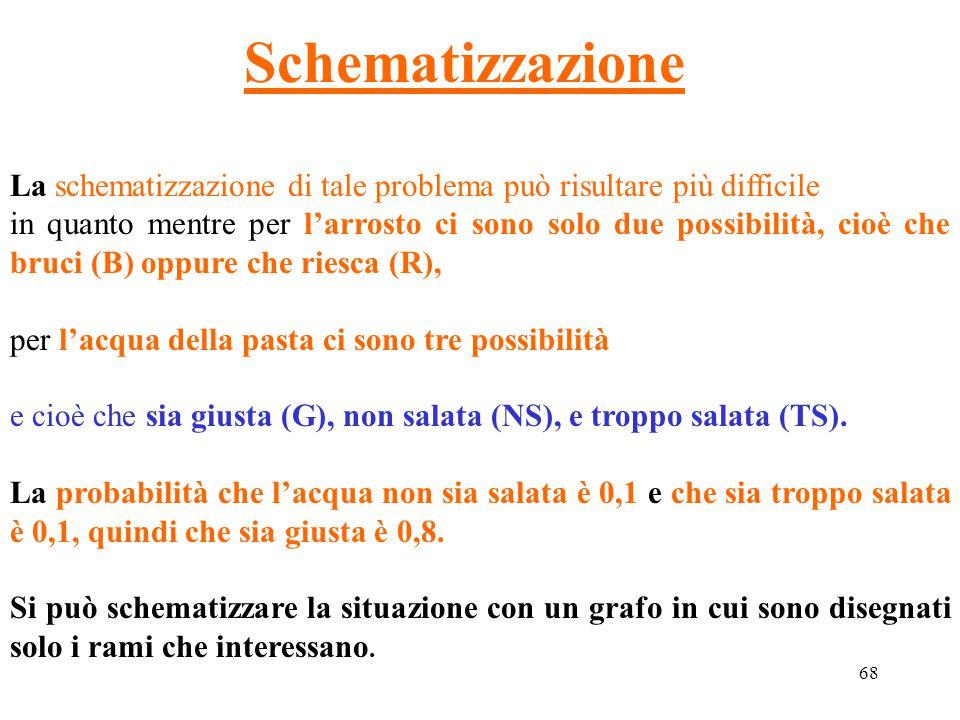 68 Schematizzazione La schematizzazione di tale problema può risultare più difficile in quanto mentre per l'arrosto ci sono solo due possibilità, cioè