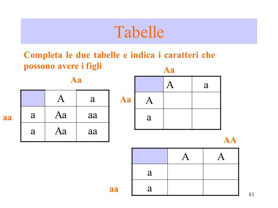 81 Tabelle Aa aAaaa aAaaa Aa aa Aa A a Aa Completa le due tabelle e indica i caratteri che possono avere i figli AA a a aa AA