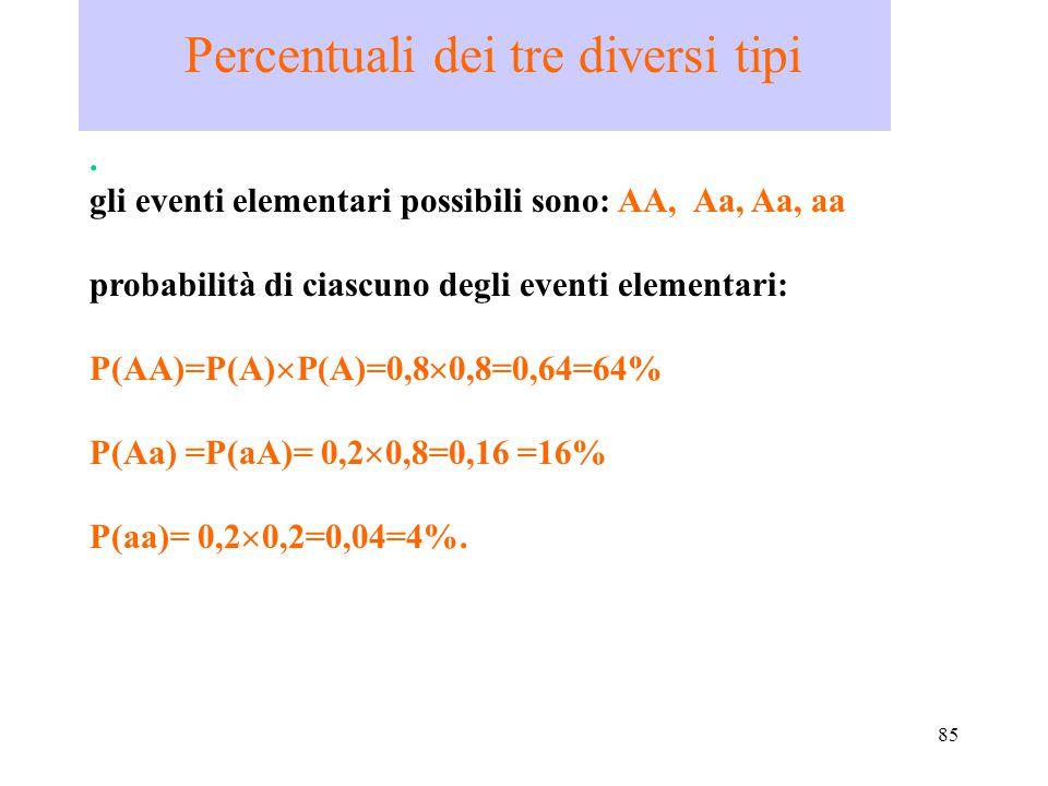 85 Percentuali dei tre diversi tipi. gli eventi elementari possibili sono: AA, Aa, Aa, aa probabilità di ciascuno degli eventi elementari: P(AA)=P(A)