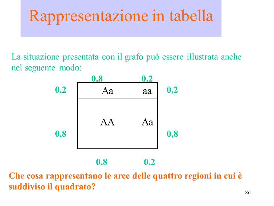 86 Rappresentazione in tabella La situazione presentata con il grafo può essere illustrata anche nel seguente modo: 0,8 0,2 Aaaa AAAa 0,2 0,8 0,8 0,2