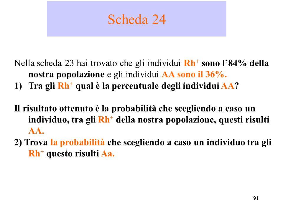91 Scheda 24 Nella scheda 23 hai trovato che gli individui Rh + sono l'84% della nostra popolazione e gli individui AA sono il 36%. 1)Tra gli Rh + qua
