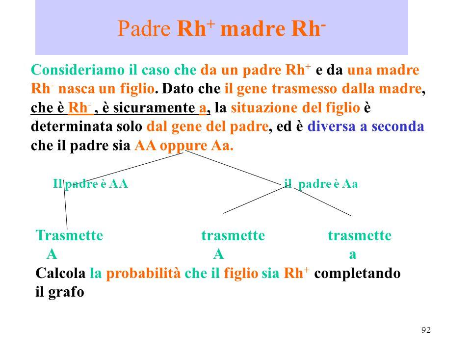 92 Padre Rh + madre Rh - Consideriamo il caso che da un padre Rh + e da una madre Rh - nasca un figlio. Dato che il gene trasmesso dalla madre, che è
