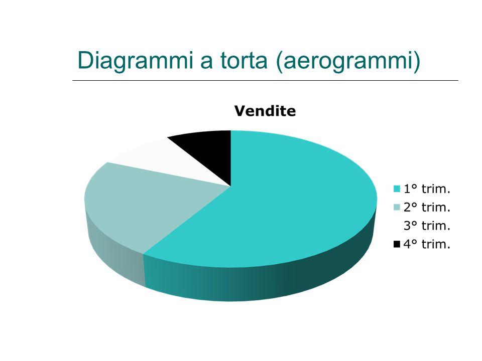 Diagrammi a torta (aerogrammi)
