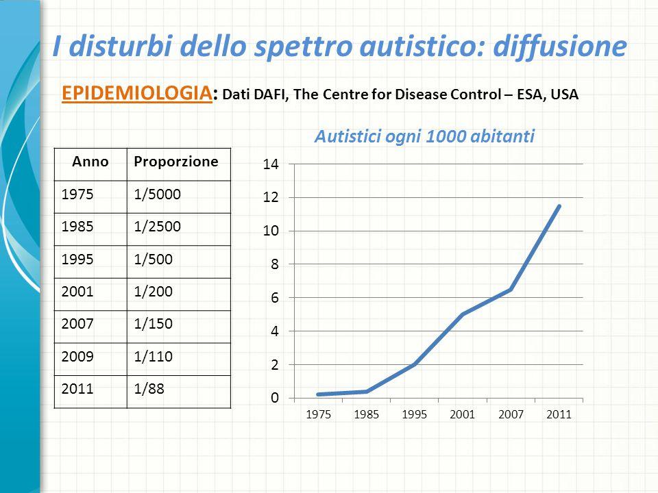 I disturbi dello spettro autistico: diffusione EPIDEMIOLOGIA: Dati DAFI, The Centre for Disease Control – ESA, USA AnnoProporzione 19751/5000 19851/25