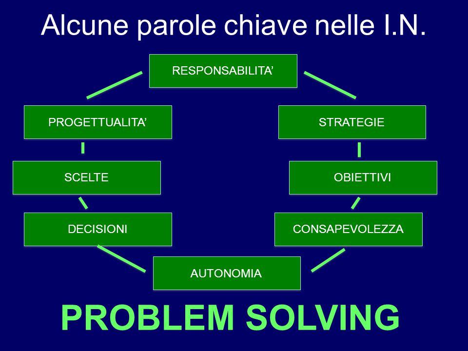 Alcune parole chiave nelle I.N. PROBLEM SOLVING RESPONSABILITA' OBIETTIVI STRATEGIE CONSAPEVOLEZZA SCELTE DECISIONI AUTONOMIA PROGETTUALITA'