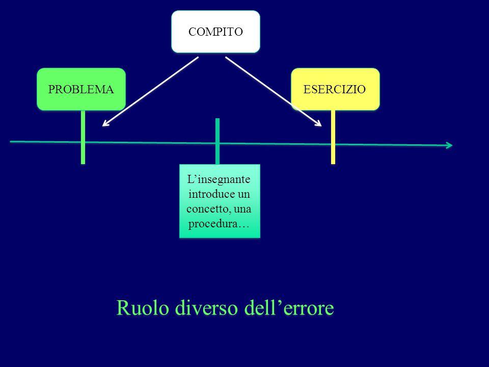 L'insegnante introduce un concetto, una procedura… COMPITO PROBLEMA ESERCIZIO Ruolo diverso dell'errore